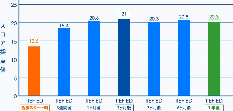 ED1000の治療回数と効果(SBC湘南メディカル記念病院)